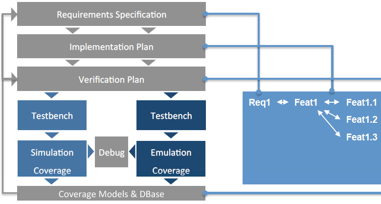 Decomposition of Requirements into Development Processes