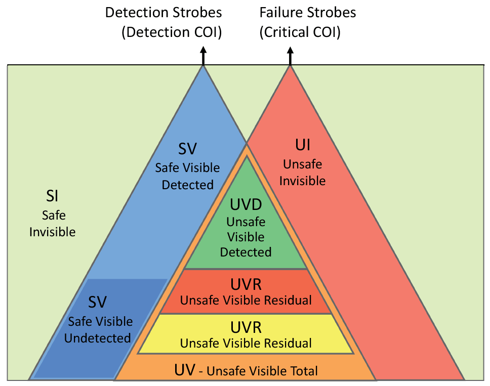 Fault Classifications Within COI Intersection