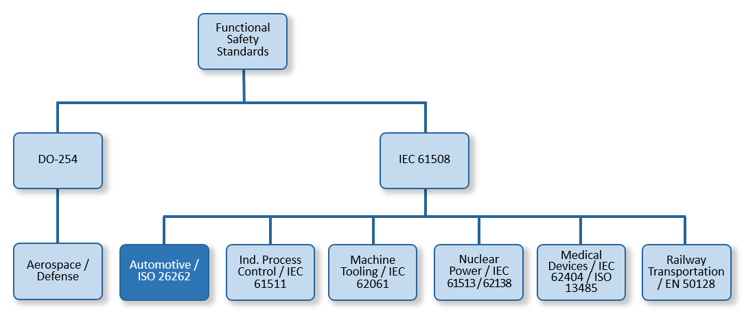 Functional Safety Standards Hierarchy